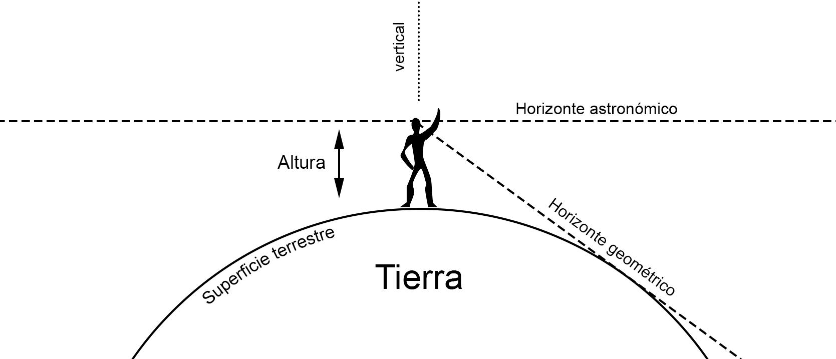 Horizonte tierra redonda